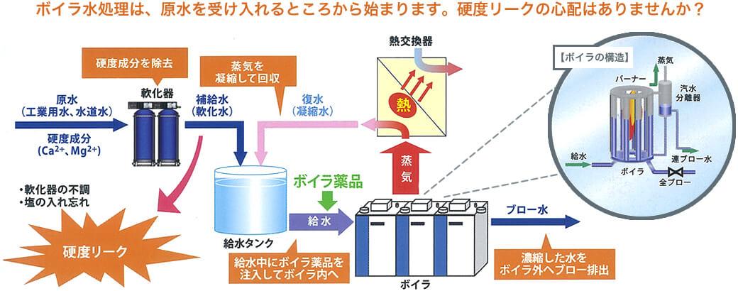 ボイラ水処理は、原水を受け入れるところから始まります。硬度リークの心配はありませんか?