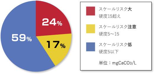 ボイラ水の硬度検出状況(2013年度 全3,565客先)