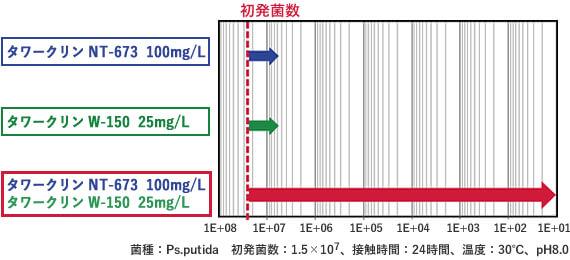 シナジー効果で除菌効果向上