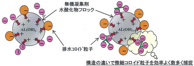 無機凝集剤と「ゼータエース S-705」の凝集モデル比較
