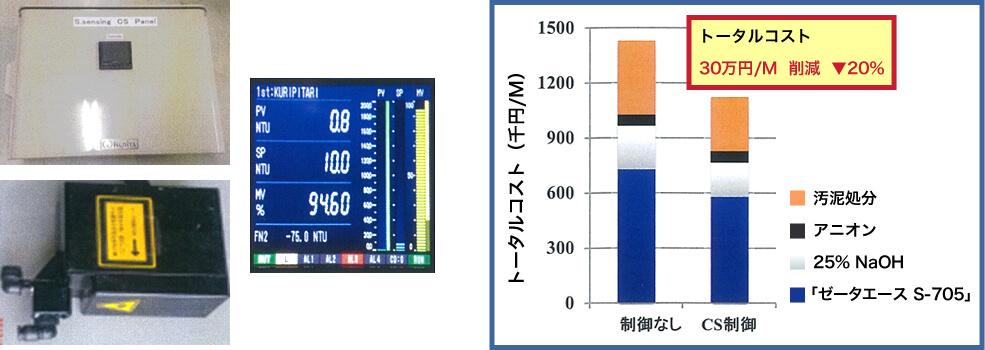 「S.sensing CS」薬注システム
