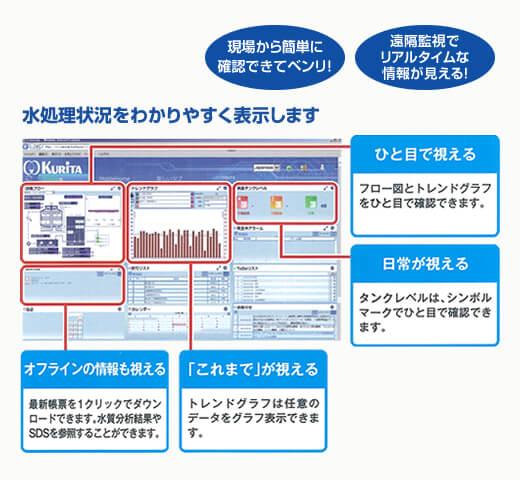 「S.sensing WEB」