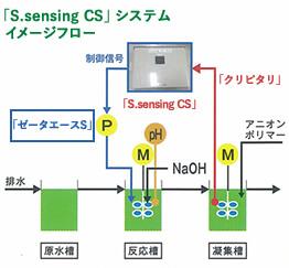 凝集剤の薬注制御装置「S.sensing CS」