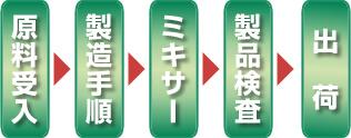 原料受入から出荷前まで、一貫した集中システムで品質を徹底管理